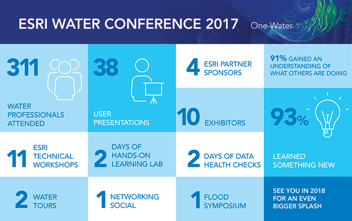 Water Info Graphic