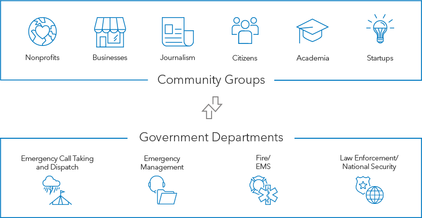 Sale Community Organizations