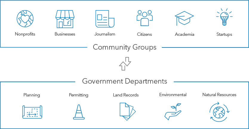 Sustainable Community Organizations