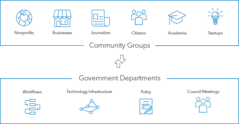 Well-Run Community Organizations