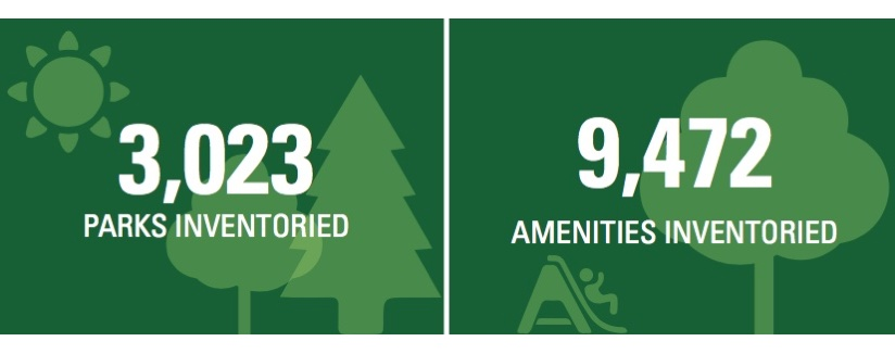 Park Assessment Figures