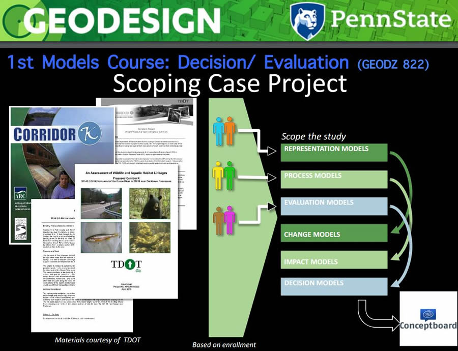 In Penn State's GEODZ 822 course, students learn how to determine the design method to use by defining how decisions are made, and by whom, and what evaluations are necessary to make informed decisions. Last spring, the students studied a transportation project called Corridor K in Tennessee.