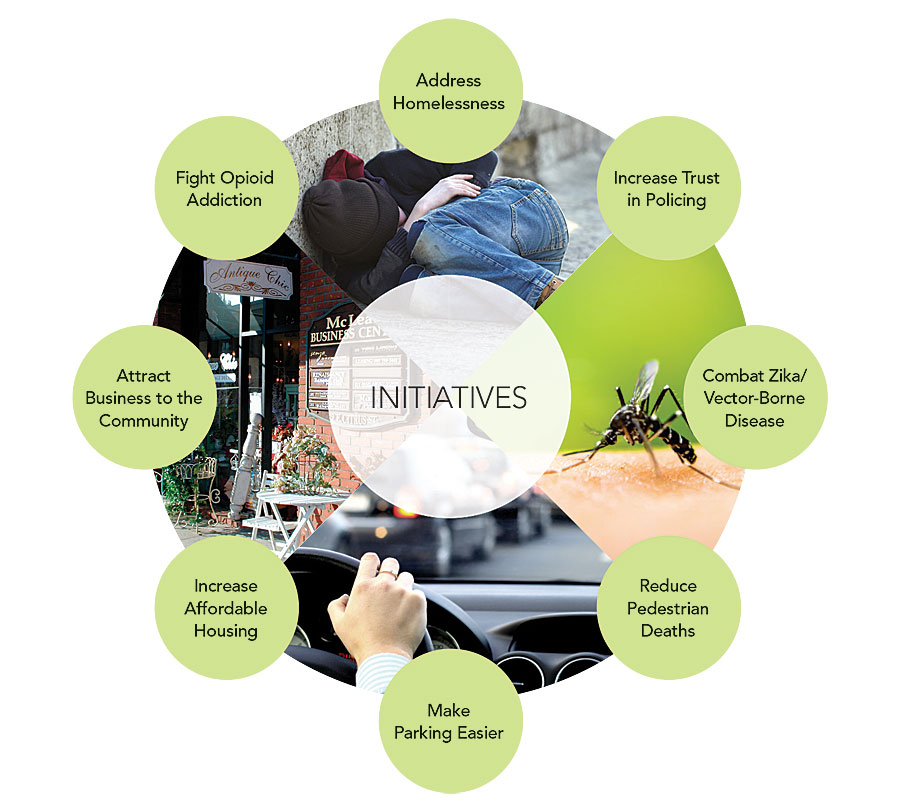 ArcGIS Hub initiatives are focused, policy-driven goals that stem from executive and strategic objectives.
