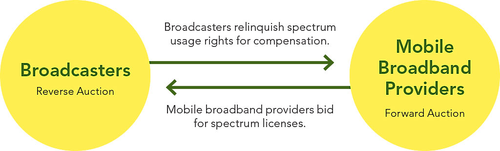 Bidders Can See Opportunities In Spectrum Auction With Arcgis