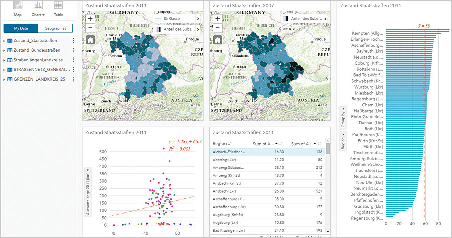 Insights for ArcGIS provides a comprehensive view of key performance indicators that are used to highlight regional disparities in road infrastructure and measure progress over time.