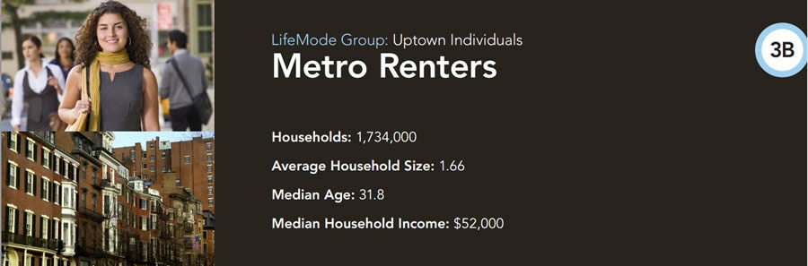 Metro Renters are a good target market for Miele.