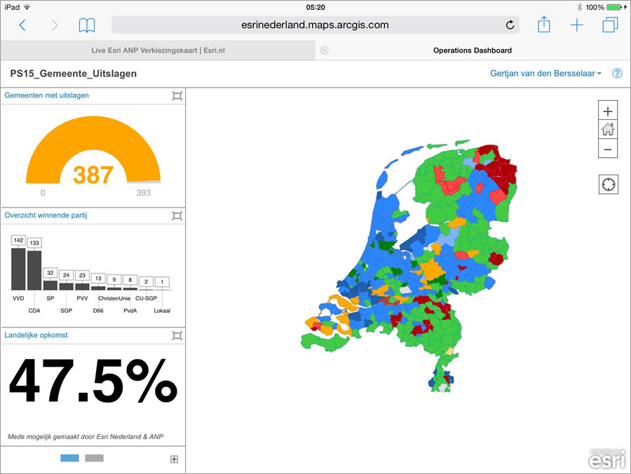 Widgets on the dashboard showed the number of municipalities reporting election results, the winning parties, and the percentage of voter turnout.