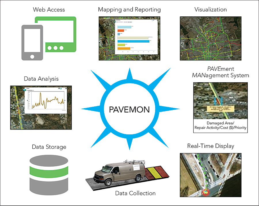 PAVEMON makes the results of inspection and analysis available through a web browser.