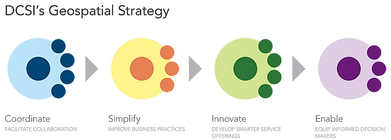 Under each of the four principles of DCSI's geospatial strategy, there are three or four actions that the team can use to measure performance.
