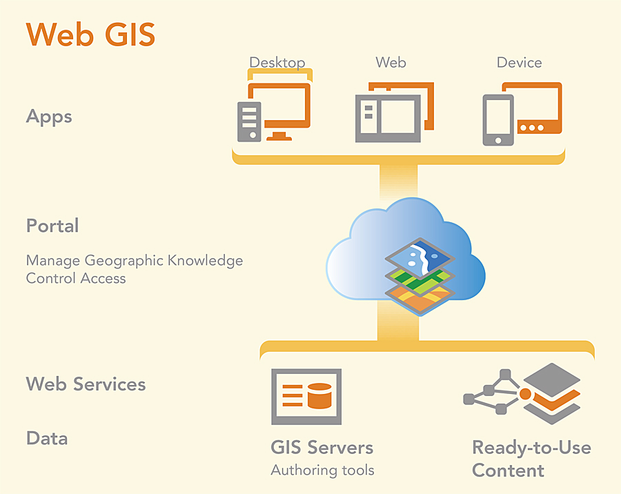 Web GIS, a key aspect of the ArcGIS platform, includes apps, a portal, web services, and data.