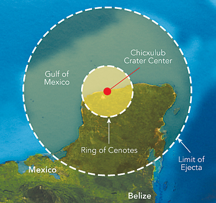 Approximately 64 million years ago, a sizable meteor impacted in shallow gulf waters covering the modern-day northwestern coast of Yucatán, Mexico. The resultant crater, called the Chicxulub crater, is a 180-kilometer-wide sedimentary basin, which appears to have contributed to the development of a highly desirable environment for living in a region where easily accessible surface water would otherwise be all but nonexistent.
