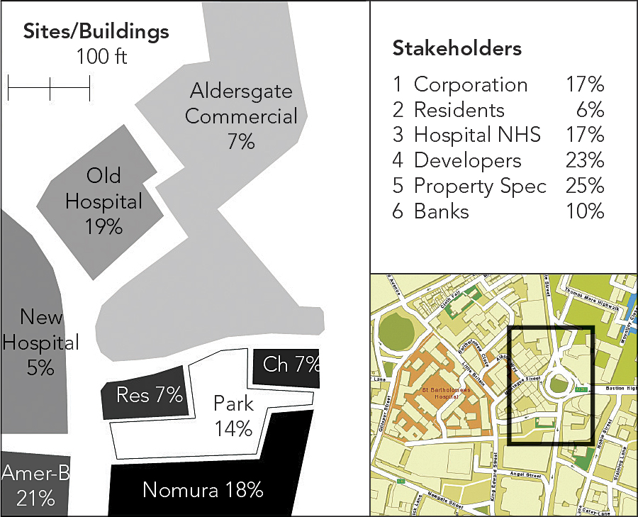 The Sites and the Stakeholders—The location of the area is shown in the inset at the bottom right, while the ultimate importance of each site for redevelopment and the power of the stakeholders in determining this are shown as the percentages in the figure.