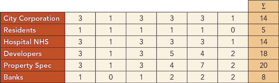 Table 2.