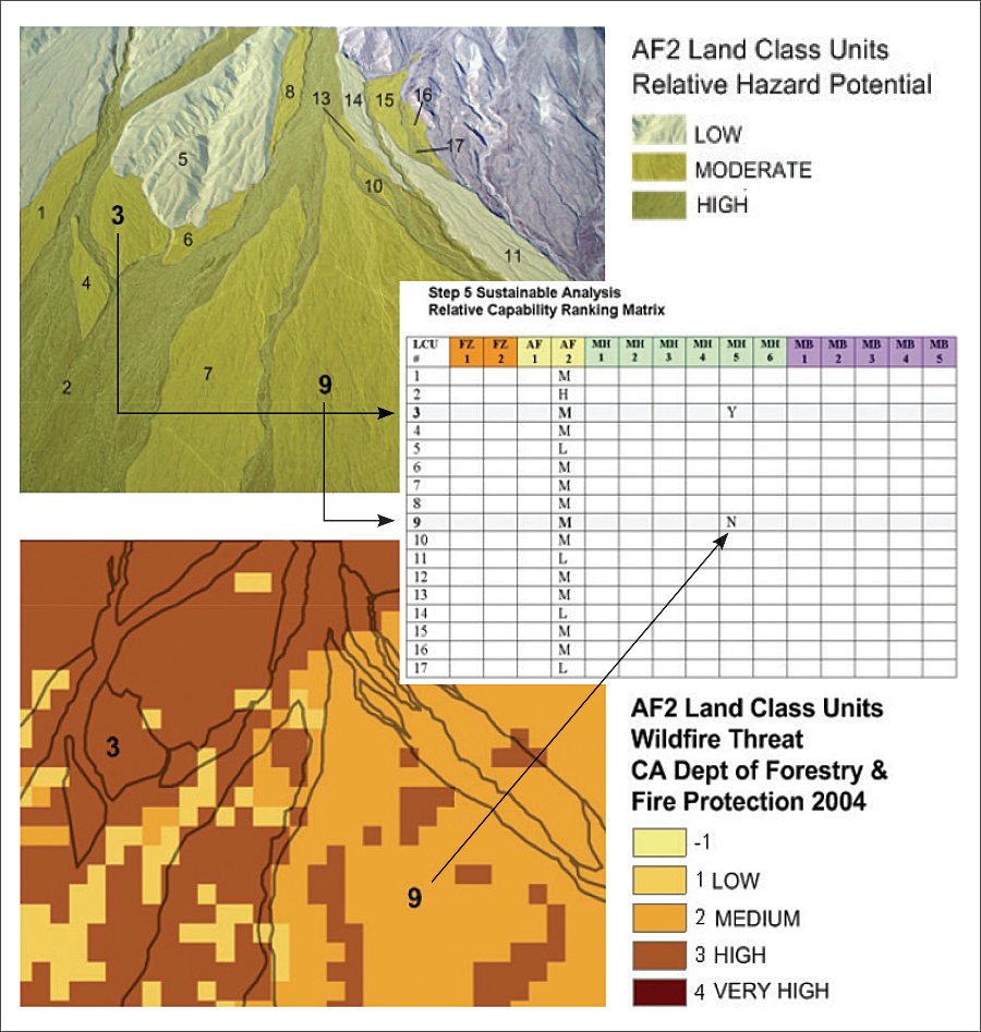 The map at the top depicts land classification units. The bottom map depicts fire threat. The table in the middle is formed by the union of all maps created in steps 2 through 4 and forms one of the templates that will drive the ranking and subsequent evaluation of resilience criteria weighing risks and benefits between LCUs. (Courtesy of Boykin Witherspoon.)