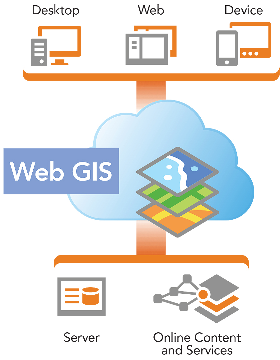Web GIS supports apps on any device.