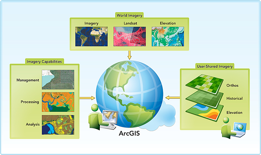 A complete imagery solution through the ArcGIS platform.