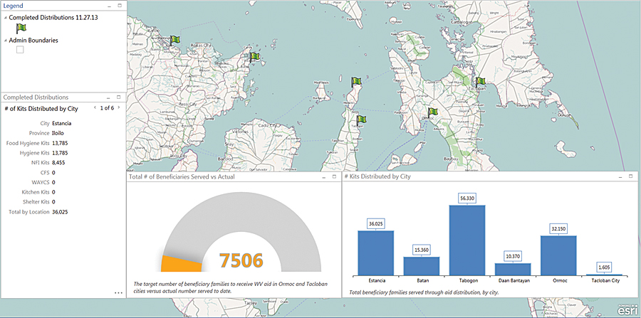 World Vision used Dashboard for ArcGIS to track the distribution of kits against its overall goals.