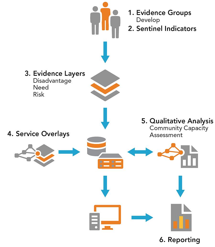 The Evidence Based Management Framework process.