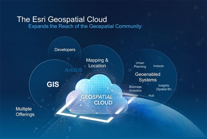 Esri technology and products