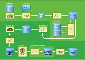 Python tools graph of the SDSFIE v2.6 to v3.0 migration process