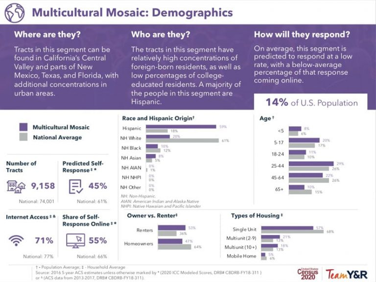 The Multicultural Mosaic audience segmentation model