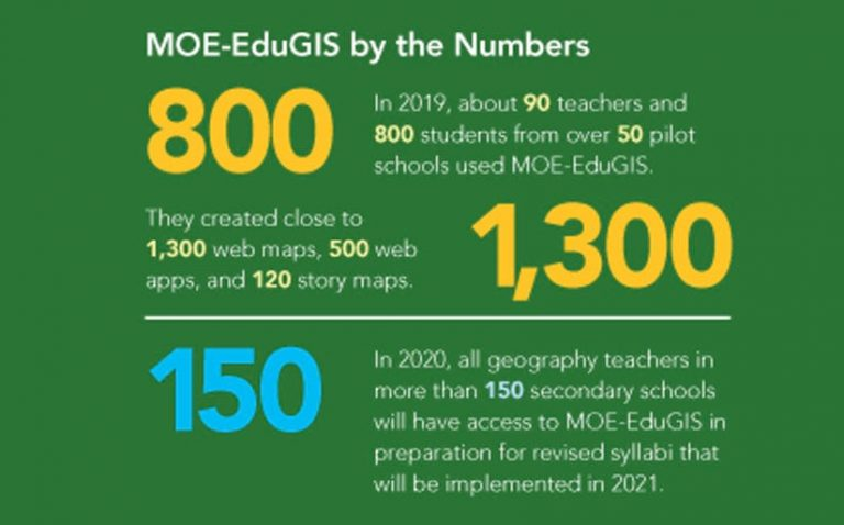 A chart showing MOE-EduGIS use and growth.