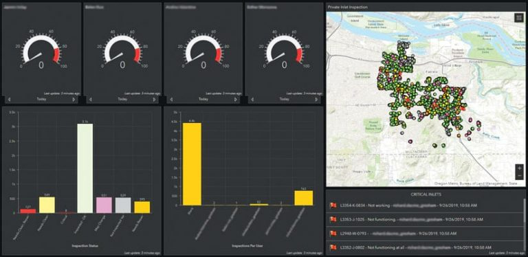 A screenshot of a dashboard showing charts and a map related to asset maintenance