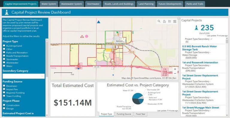 A dashboard showing information about Bennett's capital improvement plan