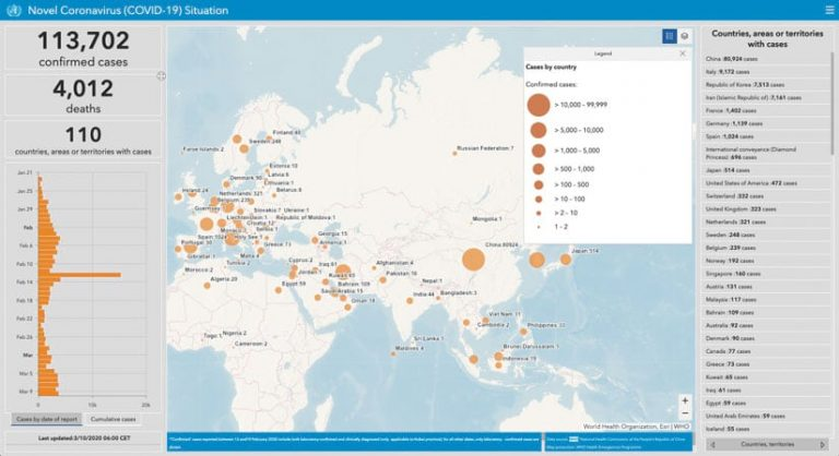 A dashboard with a chart and a map showing the number of confirmed coronavirus cases (89,527), deaths (3,056), and countries with cases (67) as of March 10, 2020