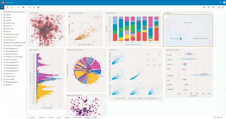 A screenshot of the new ArcGIS Insights user interface, showing different graphs and charts