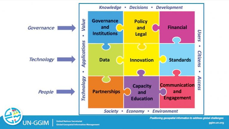 """A graphic that looks like a put-together puzzle, with each puzzle piece labeled """"Governance and Institutions,"""" """"Policy and Legal,"""" """"Financial,"""" """"Data,"""" """"Innovation,"""" """"Standards,"""" """"Partnerships,"""" """"Capacity and Education,"""" and """"Communication and Engagement"""""""