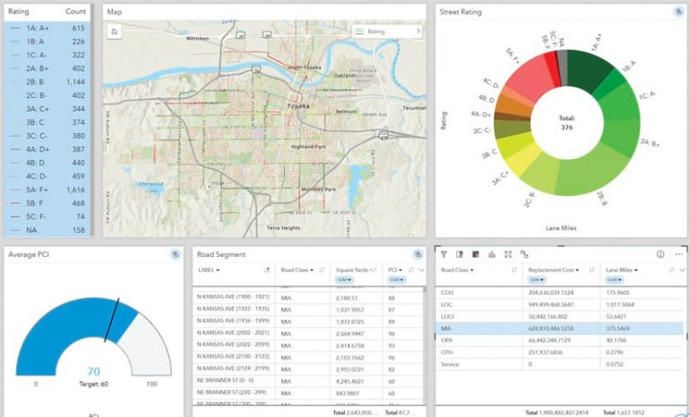 An ArcGIS Insights screenshot that breaks down the location, class, and rating of road segments throughout Topeka using a map, spreadsheets, and two charts