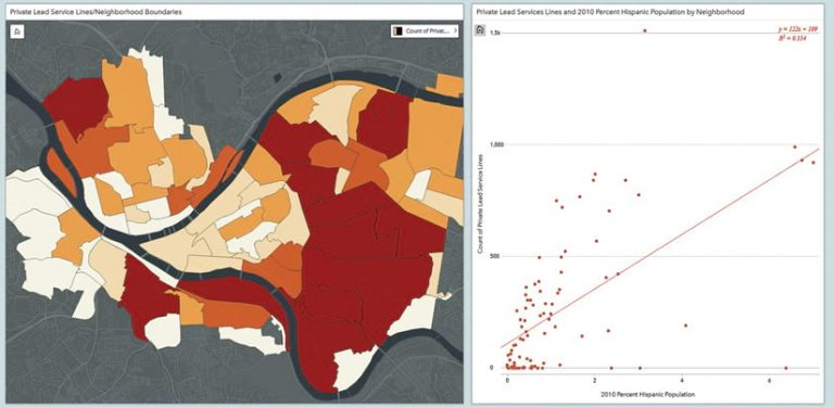 A screenshot of an ArcGIS Insights project that shows, on the left, a map of private lead service lines and neighborhood boundaries and, on the right, a chart of private lead services lines plus the percentage of the Hispanic population in each neighborhood for 2010