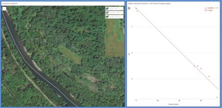 An ArcGIS Insights screenshot that shows, on the left, a satellite imagery-based map of a river and a road and, on the right, a chart of the pH versus copper balance at water sample locations