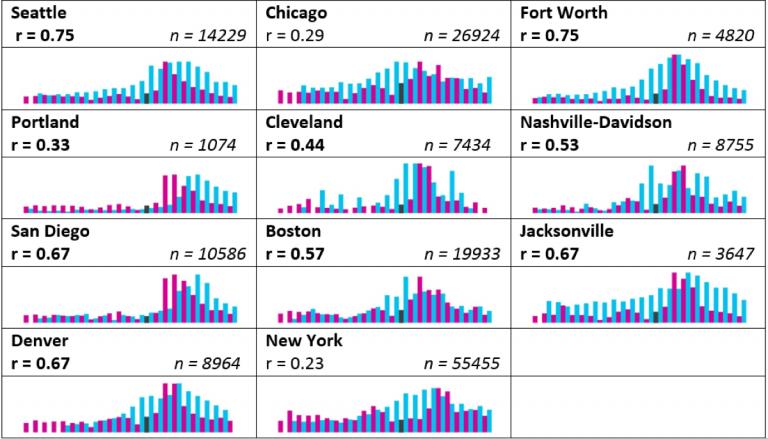 Analysis of Twitter flu trends