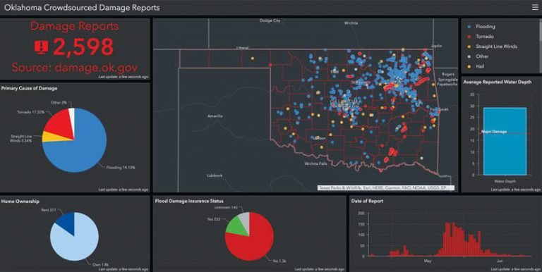The Oklahoma Crowdsourced Damage Reports dashboard, which shows how many damage reports have been submitted and breaks down various types of damage using pie charts and maps