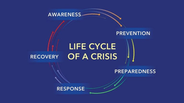 Diagram of the life cycle of a crisis, showing the words response, recovery, awareness, prevention, and preparedness