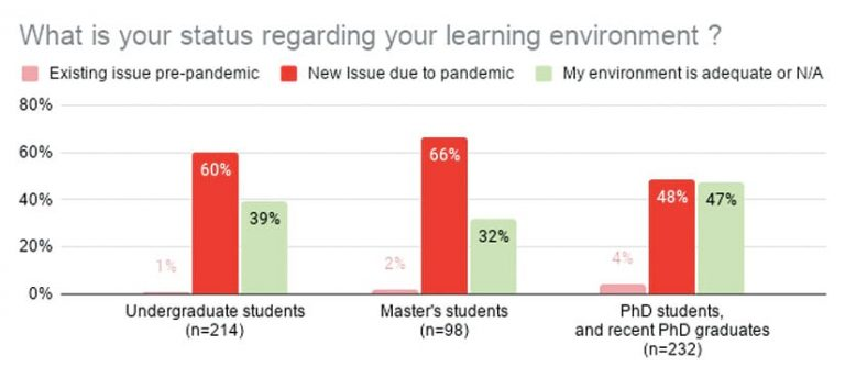 A bar graph showing percentages of students with learning environment issues existing pre-pandemic, due to the pandemic, or an adequate environment