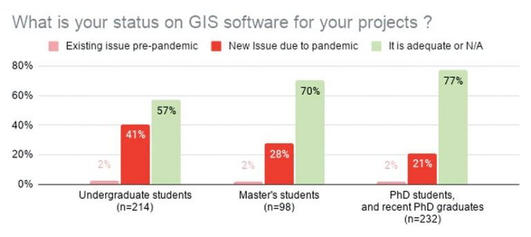 A bar graph showing percentages of students with GIS software issues existing pre-pandemic, due to the pandemic, or an adequate GIS software