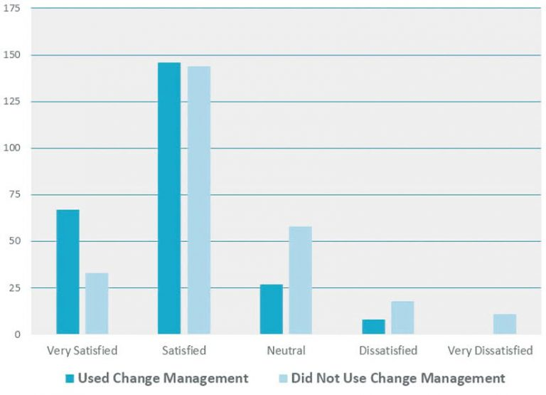 Bar graph measuring satisfaction of users who used change management and did not use change management