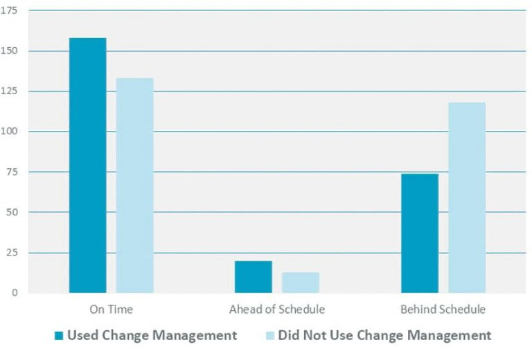 """Bar graph measuring users who were """"on time"""", """"ahead of schedule"""", or """"behind schedule"""" after using change management and not use change management"""