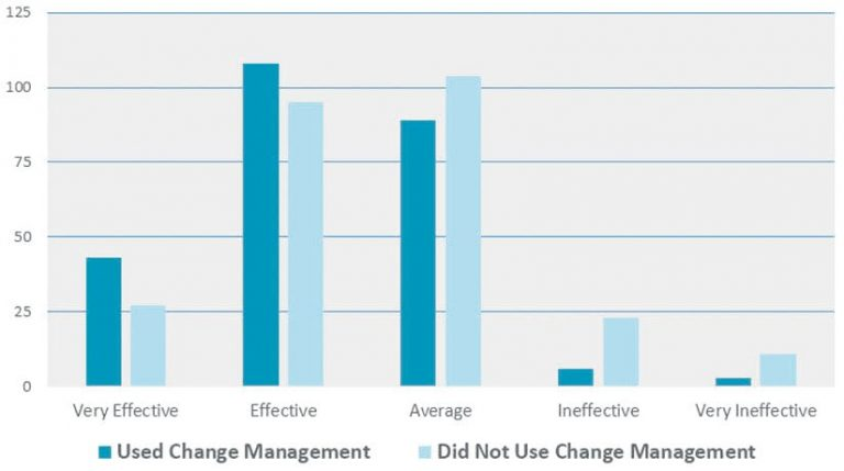 Bar graph measuring effectiveness of users who used change management and did not use change management