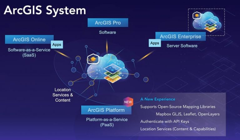 Infographic of a cloud with mapping layers overlaid demonstrating the ArcGIS System