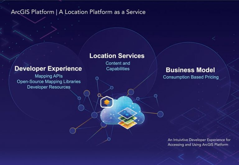 Infographic of a cloud with mapping layers overlaid demonstrating the ArcGIS Platform being a location platform as a service
