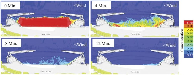 Four illustrations that show how much of the air inside the stadium would get replaced at zero minutes, four minutes, eight minutes, and twelve minutes
