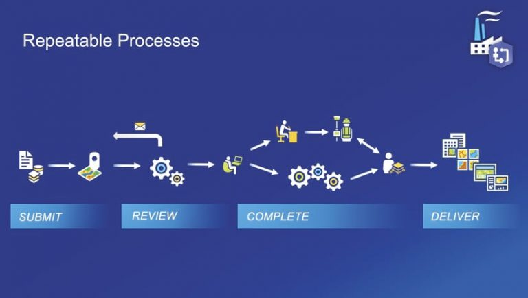 A graphic illustrating the four stages of a workflow: submit, review, complete, and deliver