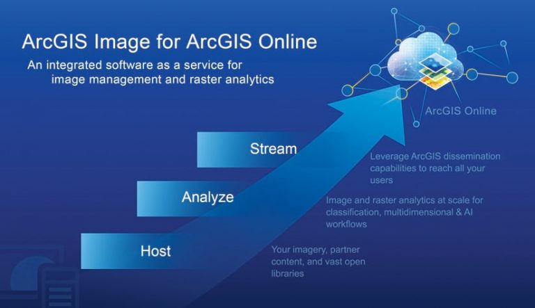 A graphic that describes ArcGIS Image for ArcGIS Online, which allows users to directly integrate imagery into geospatial workflows