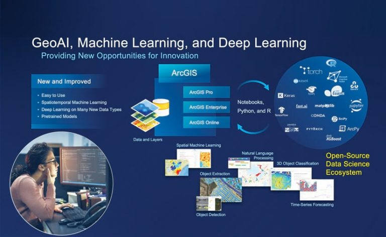 A graphic that illustrates the many ways ArcGIS technology can be used for geospatial artificial intelligence, machine learning, and deep learning