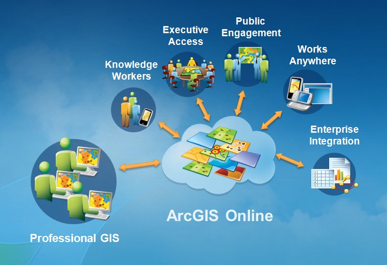 ArcGIS is at a major turning point—becoming a platform, enabling everyone to access and use GIS.