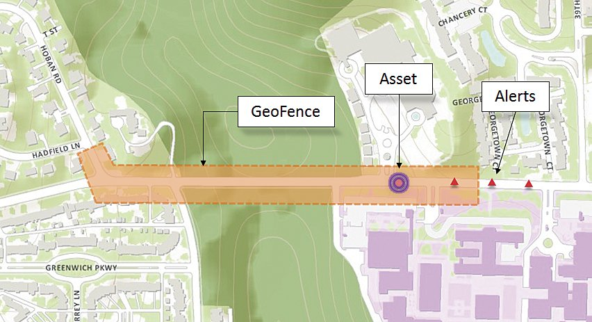 GeoEvent Processor for Server makes it possible to use GIS features as geofences and create geofences on the fly.